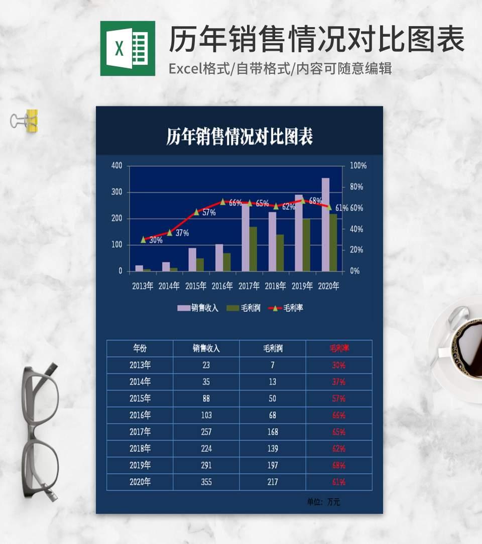简约蓝色历年销售情况对比图表Excel模板