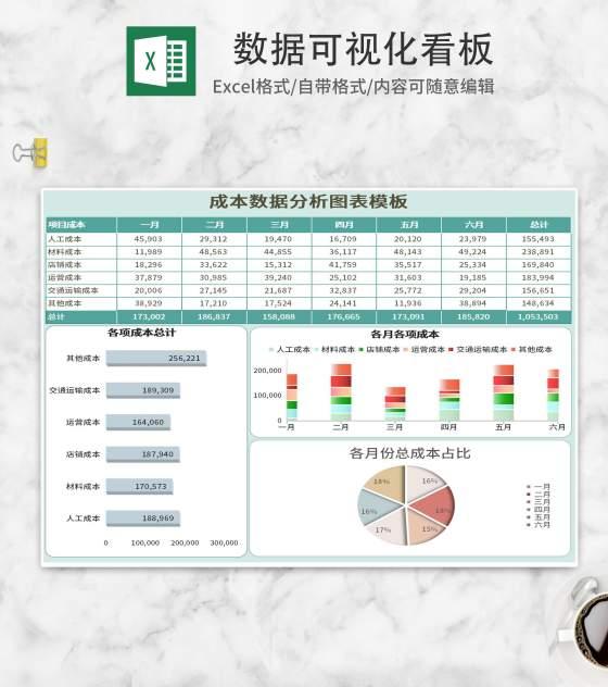 小清新绿色成本数据分析可视化看板Excel模板