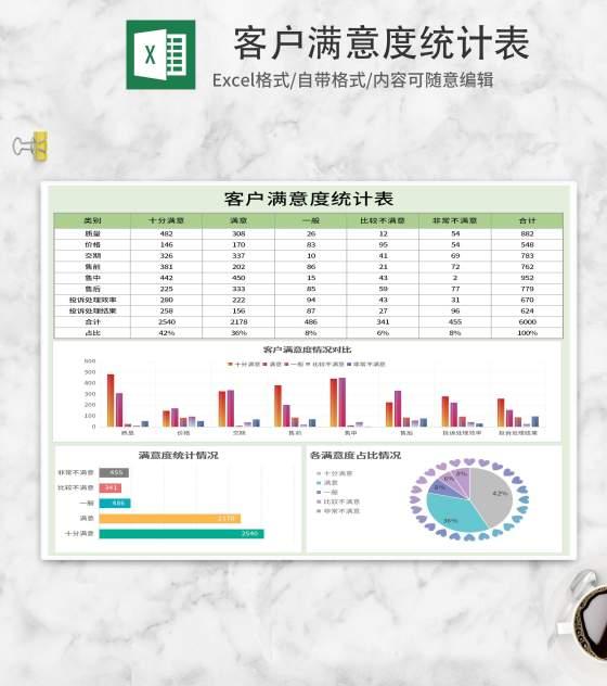 简约绿色客户满意度统计表Excel模板