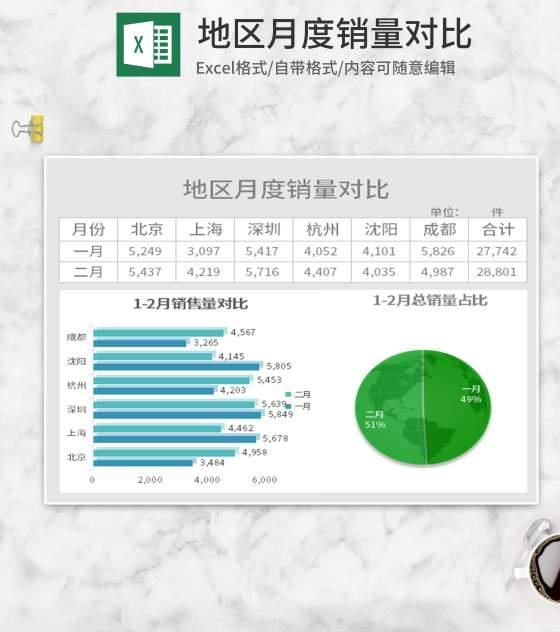 地区月度销售对比Excel模板