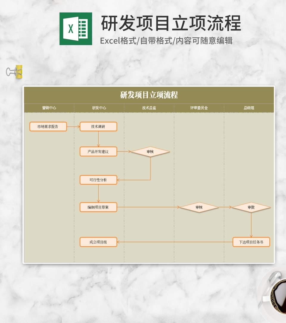 研发项目立项流程Excel模板