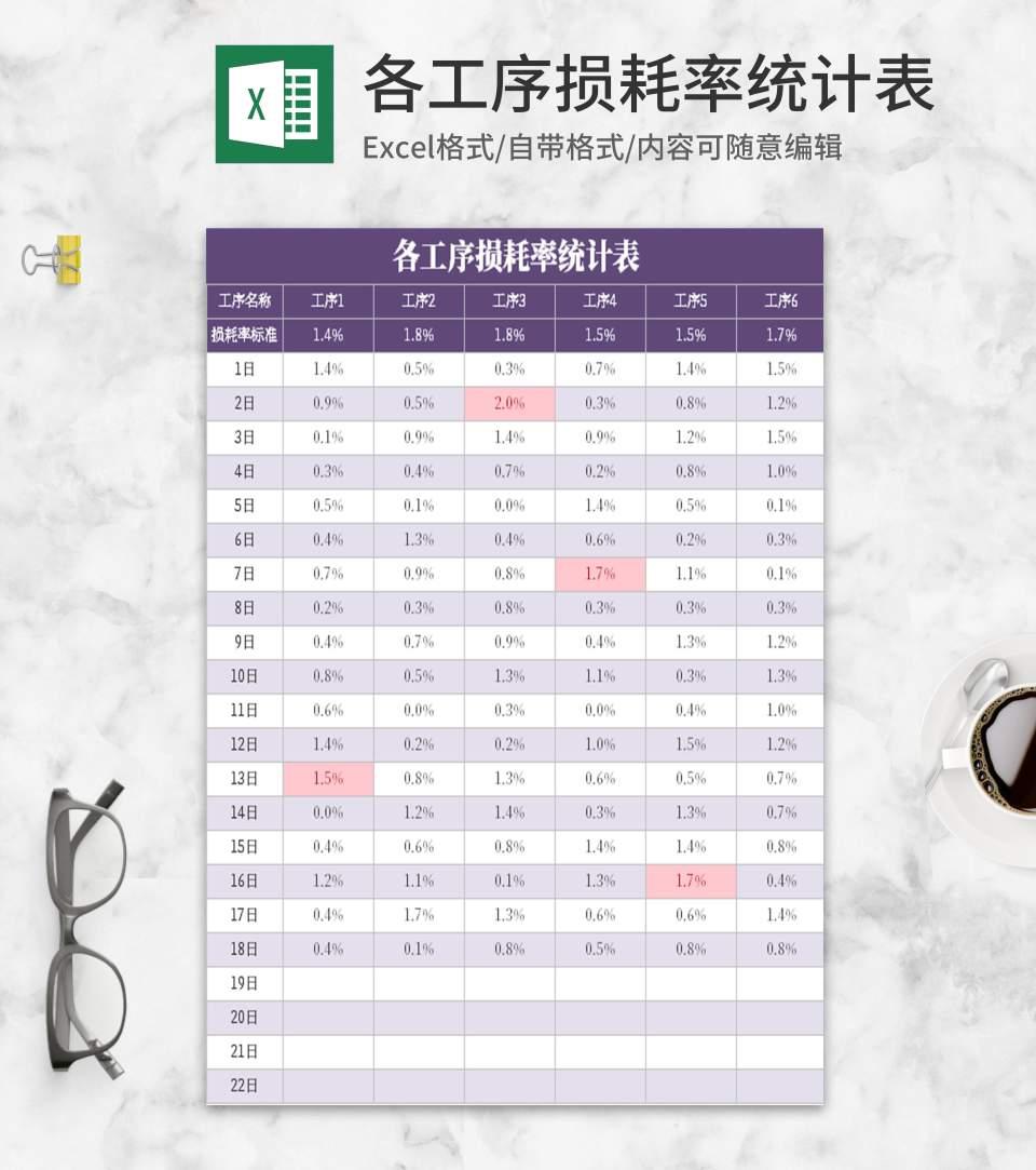 紫色各工序损耗率统计表Excel模板
