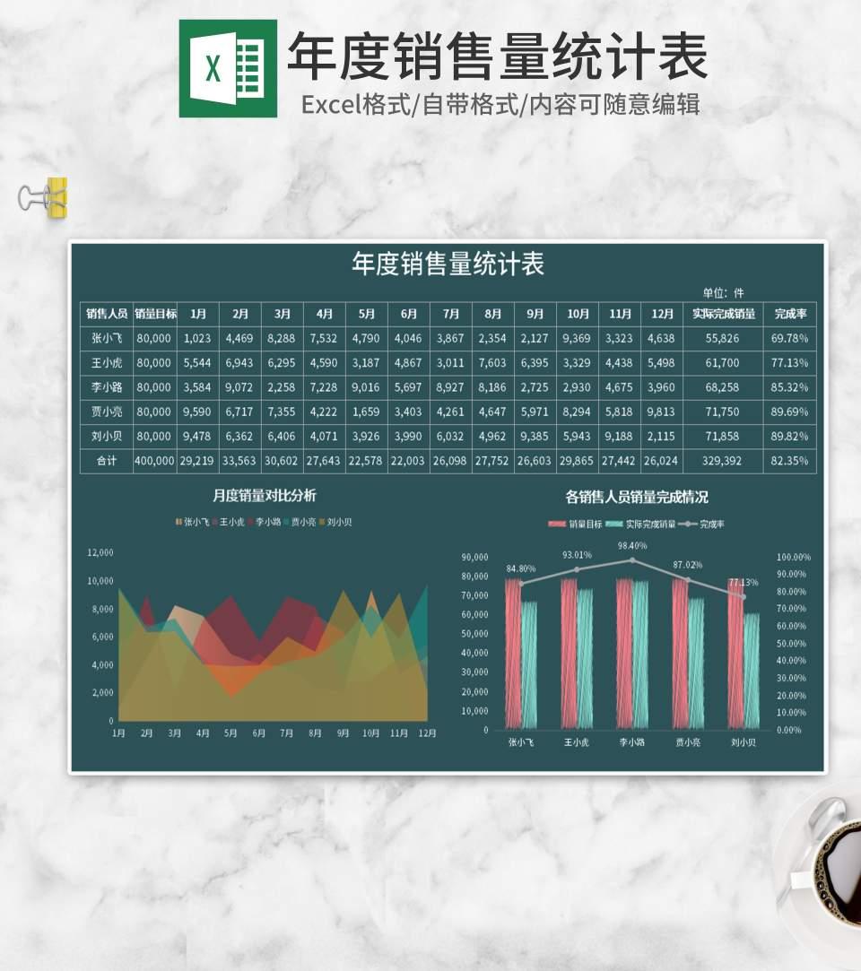 深绿年度销售量统计表Excel模板