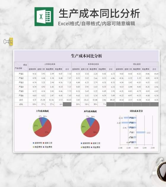 生产成本同比分析表Excel模板