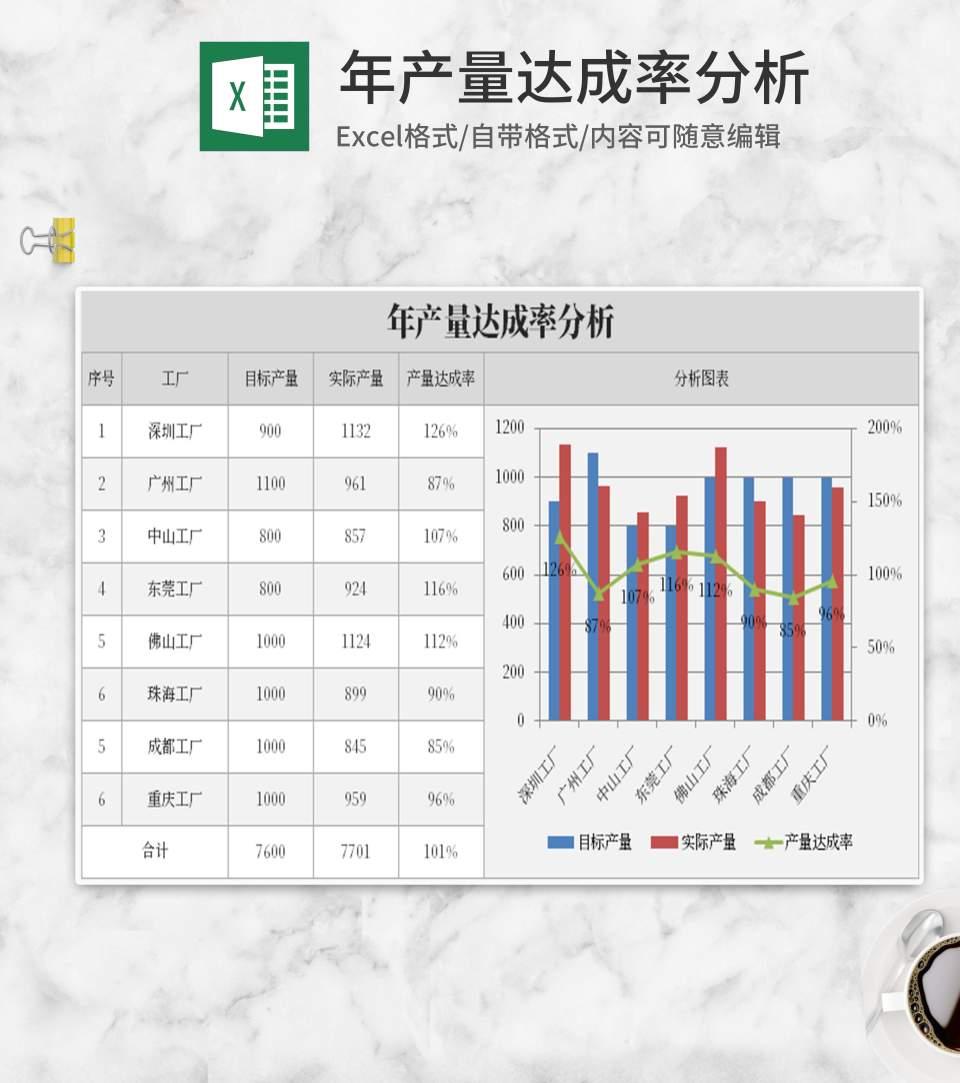 灰色年产量达成率分析Excel模板