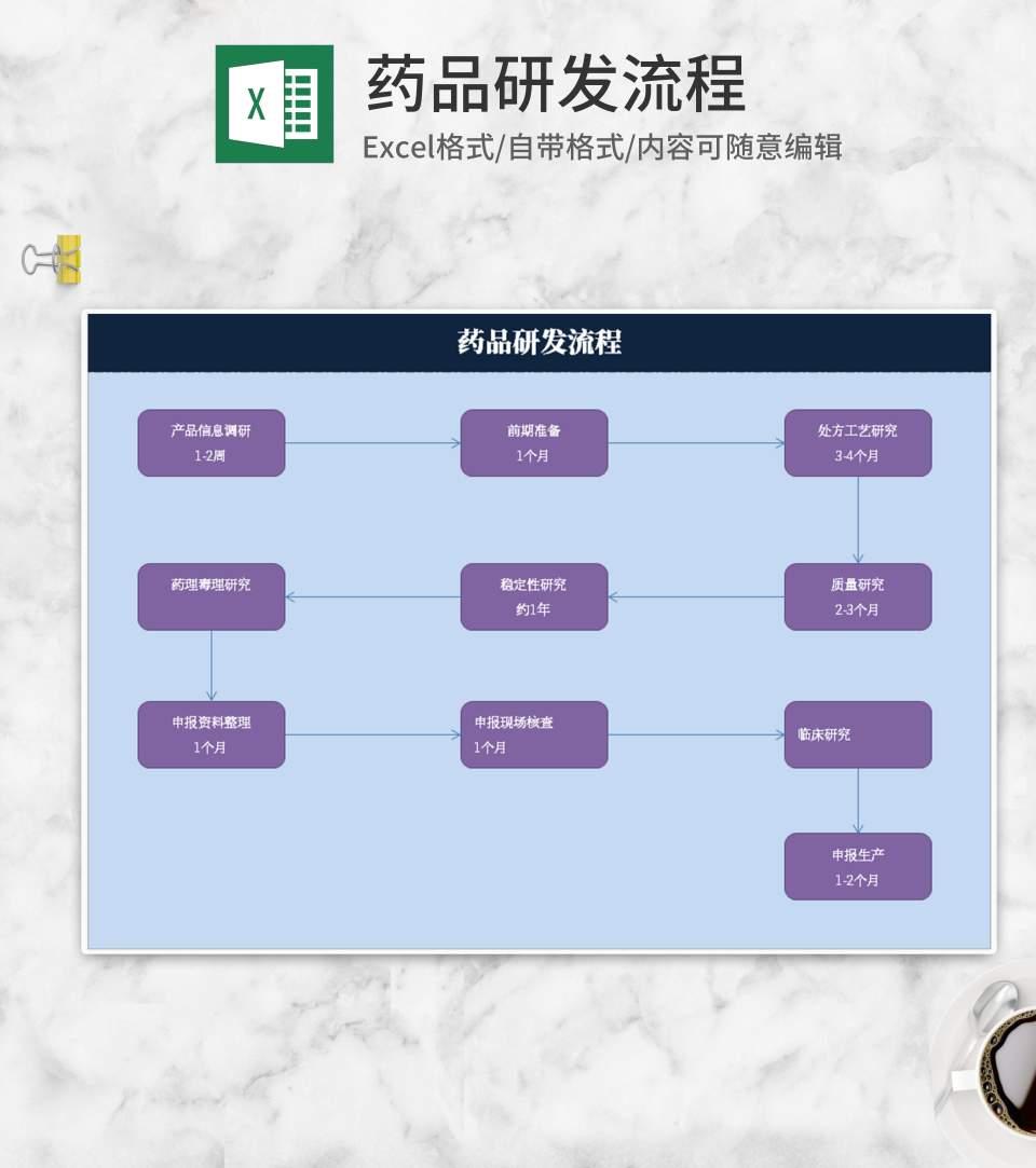 药品研发流程Excel模板