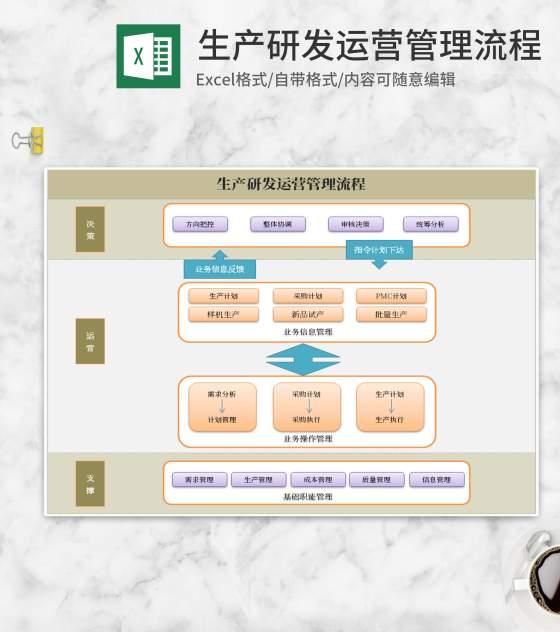 生产研发运营管理流程Excel模板