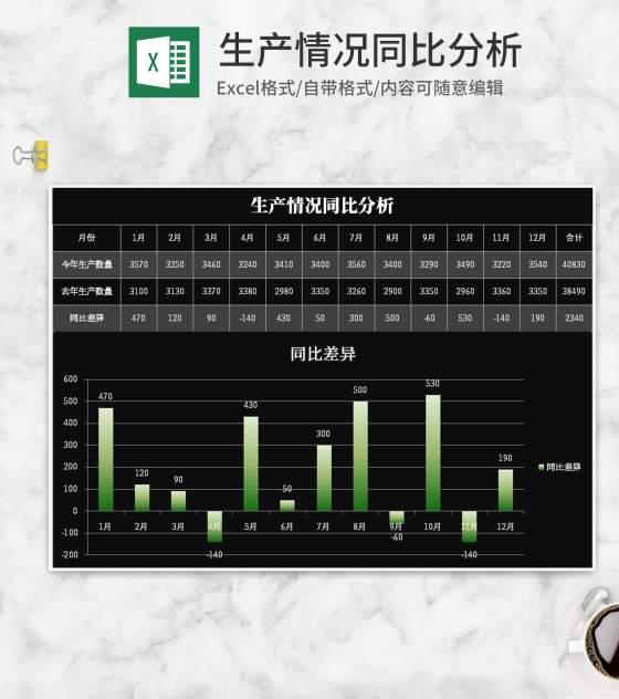 黑色生产情况同比分析表Excel模板