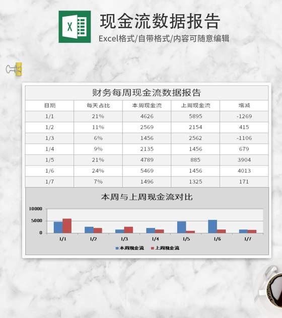 财务现金流数据报告Excel模板