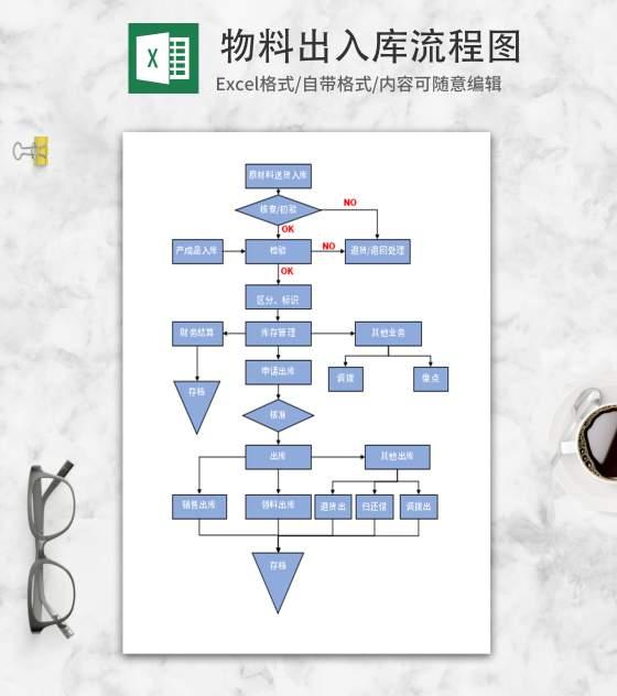 物料出入库流程图Excel模板