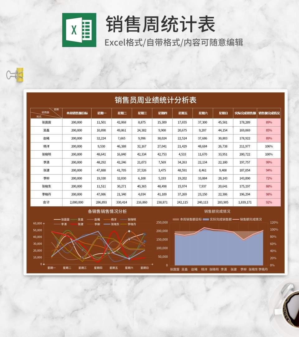 棕色销售周业绩统计分析表Excel模板