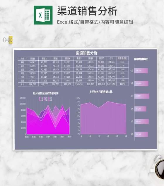 紫色月度销售渠道数据分析Excel模板