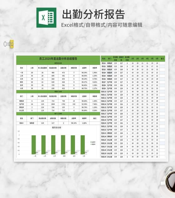 绿色员工出勤分析报告Excel模板