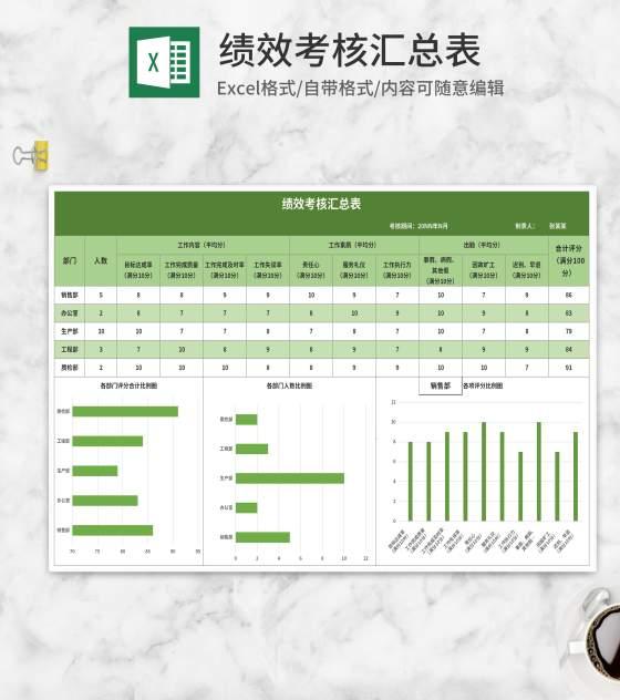 绿色公司绩效考核汇总表Excel模板