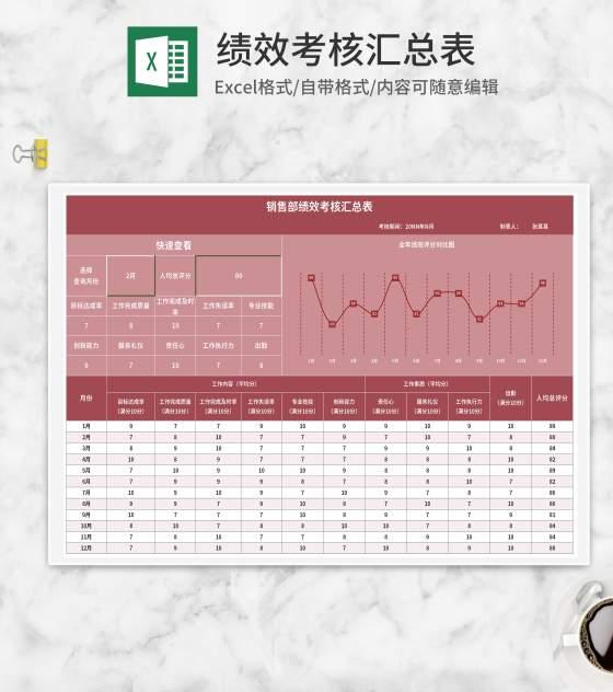 销售部全年绩效考核汇总表Excel模板