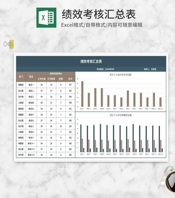 部门员工绩效考核汇总表Excel模板