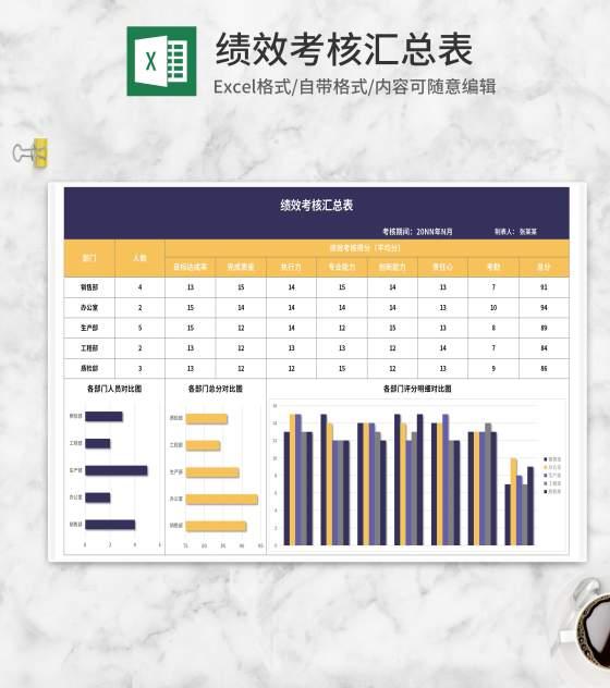 公司各部门绩效考核汇总表Excel模板