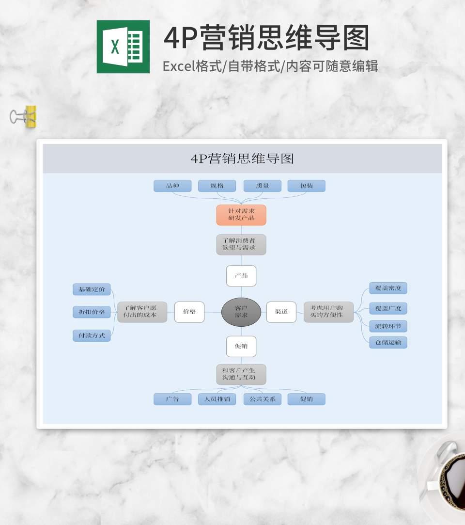 产品4P营销思维导图Excel模板
