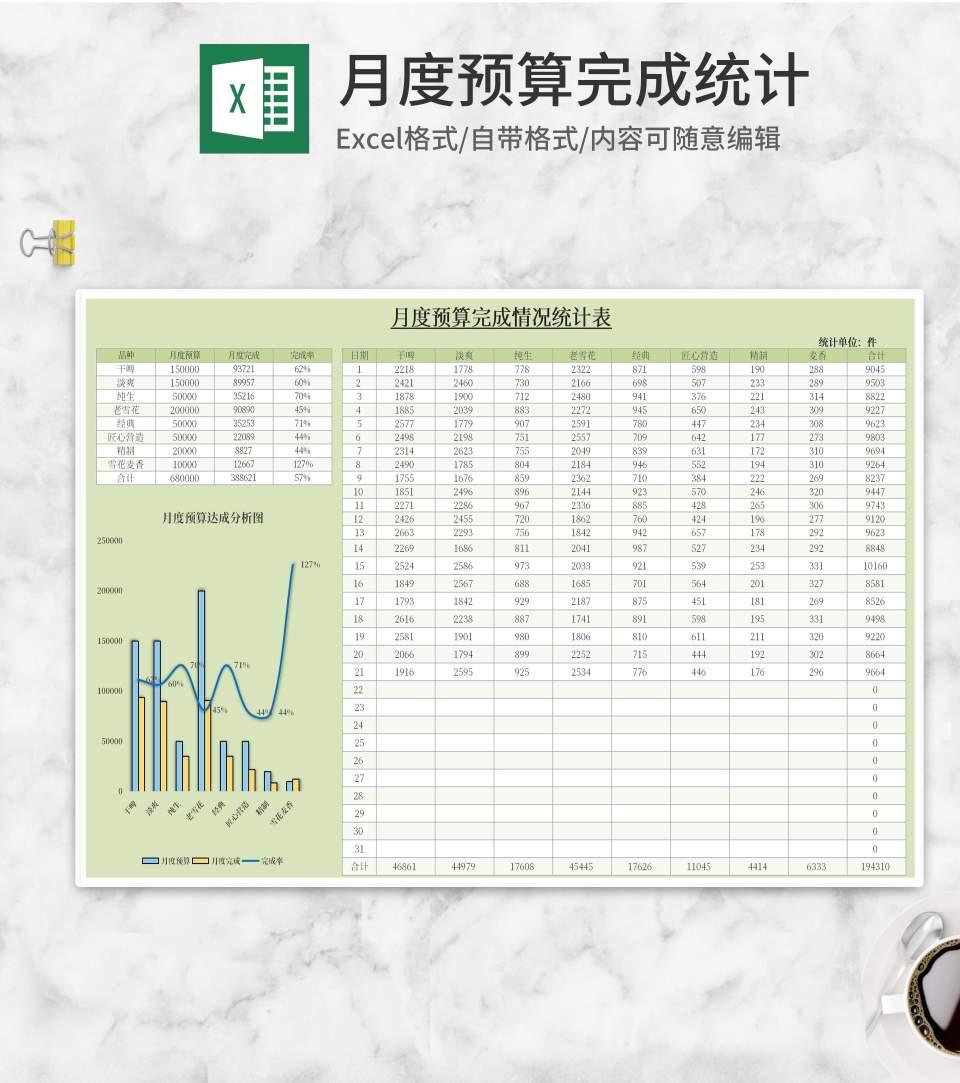 绿色月度预算完成情况统计表Excel模板