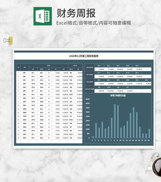 客户商品订单月度财务周报Excel模板