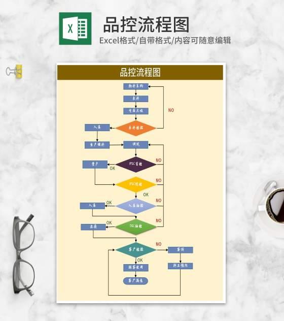 物料品质把控流程图Excel模板