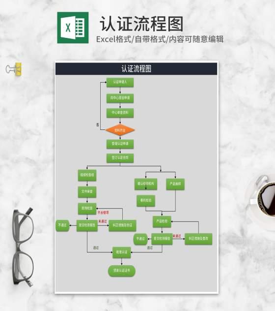 商品产品认证流程图Excel模板