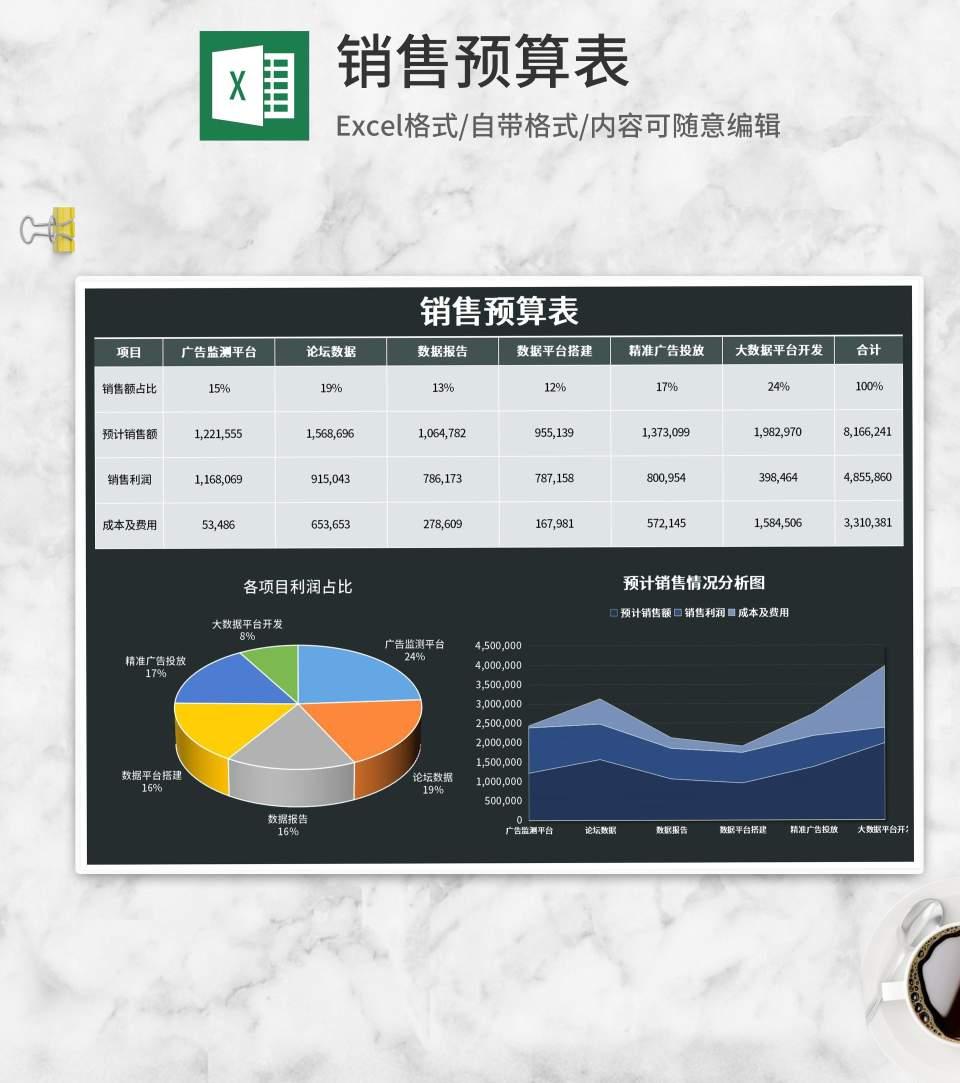 项目销售利润预算表Excel模板