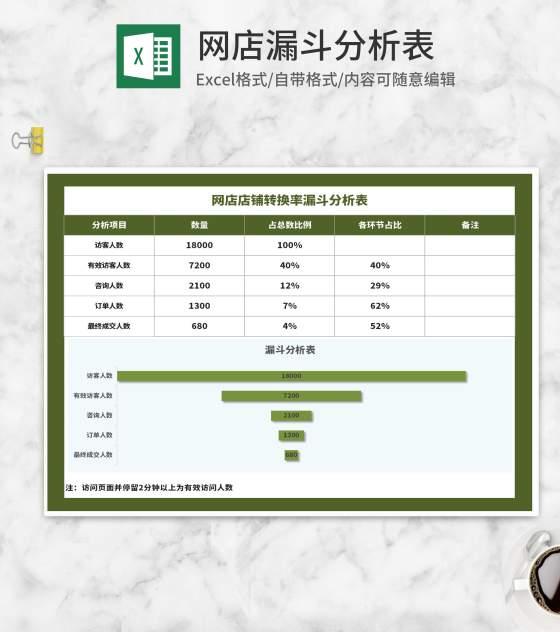 绿色网店转换率漏斗分析表Excel模板