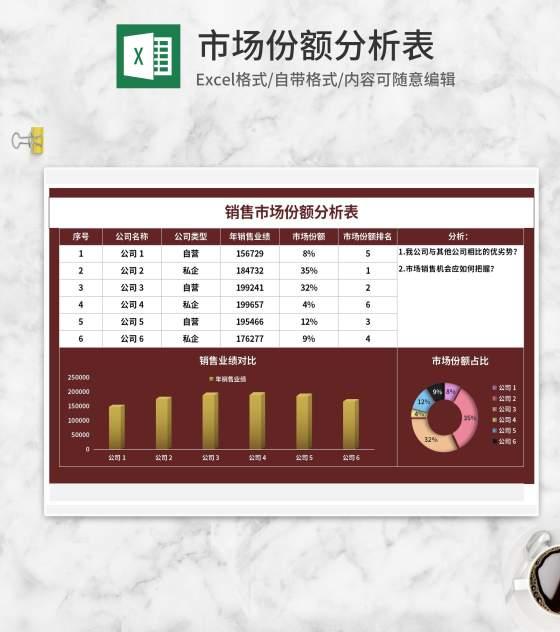公司销售市场份额分析表Excel模板