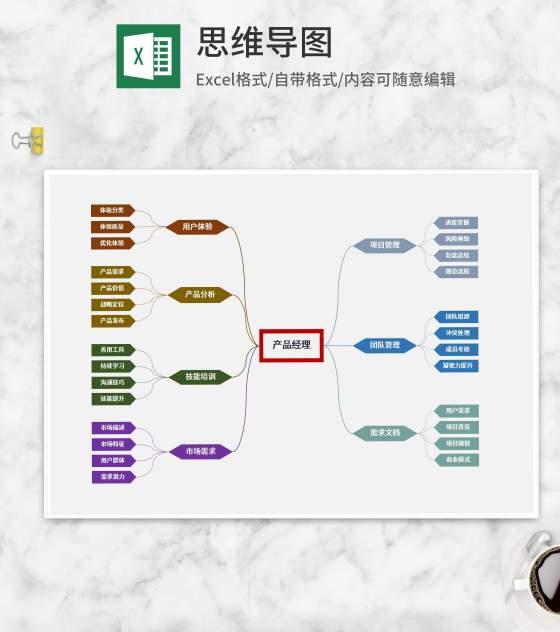 产品经理思维导图Excel模板