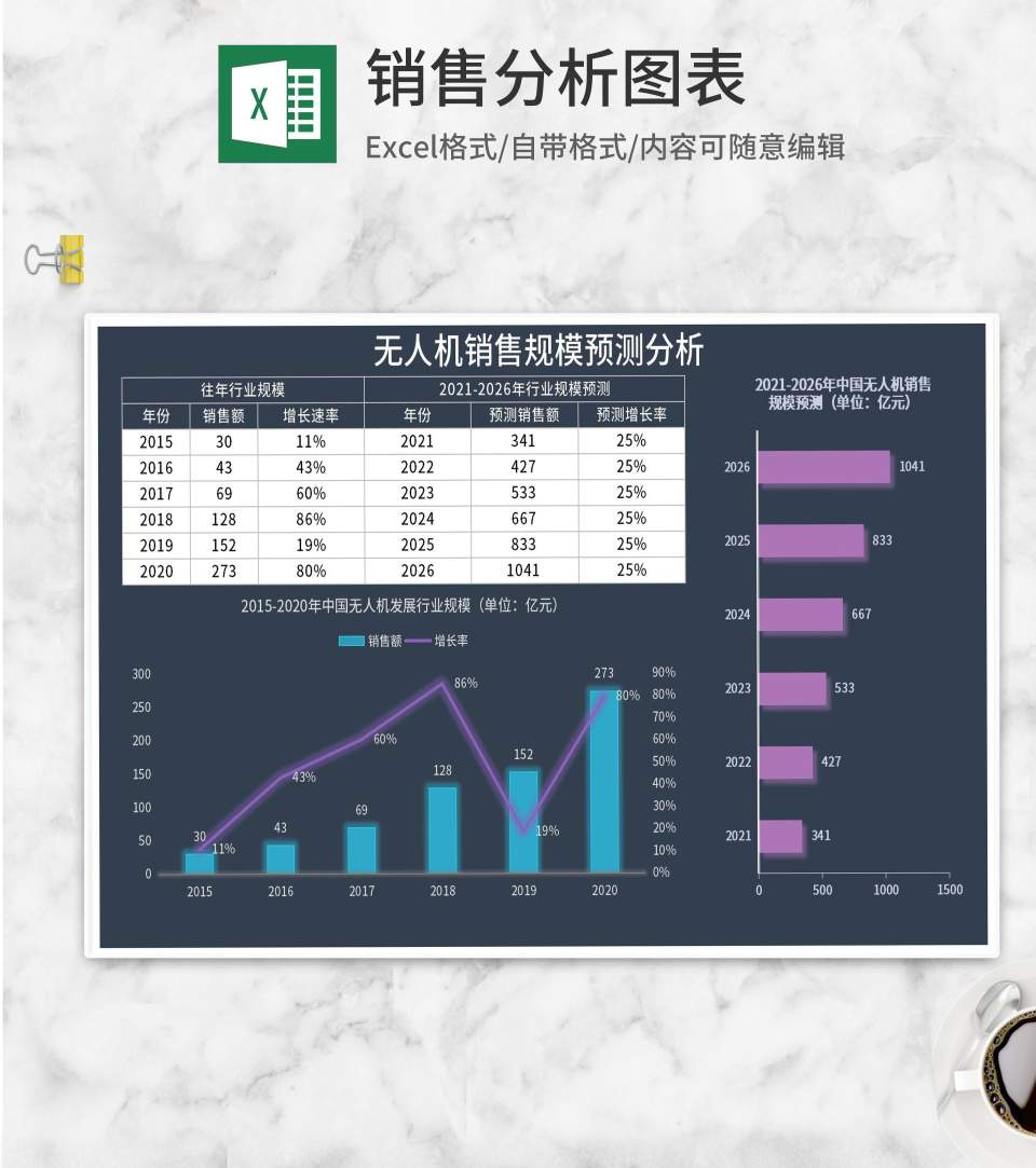 无人机销售规模预测分析Excel模板