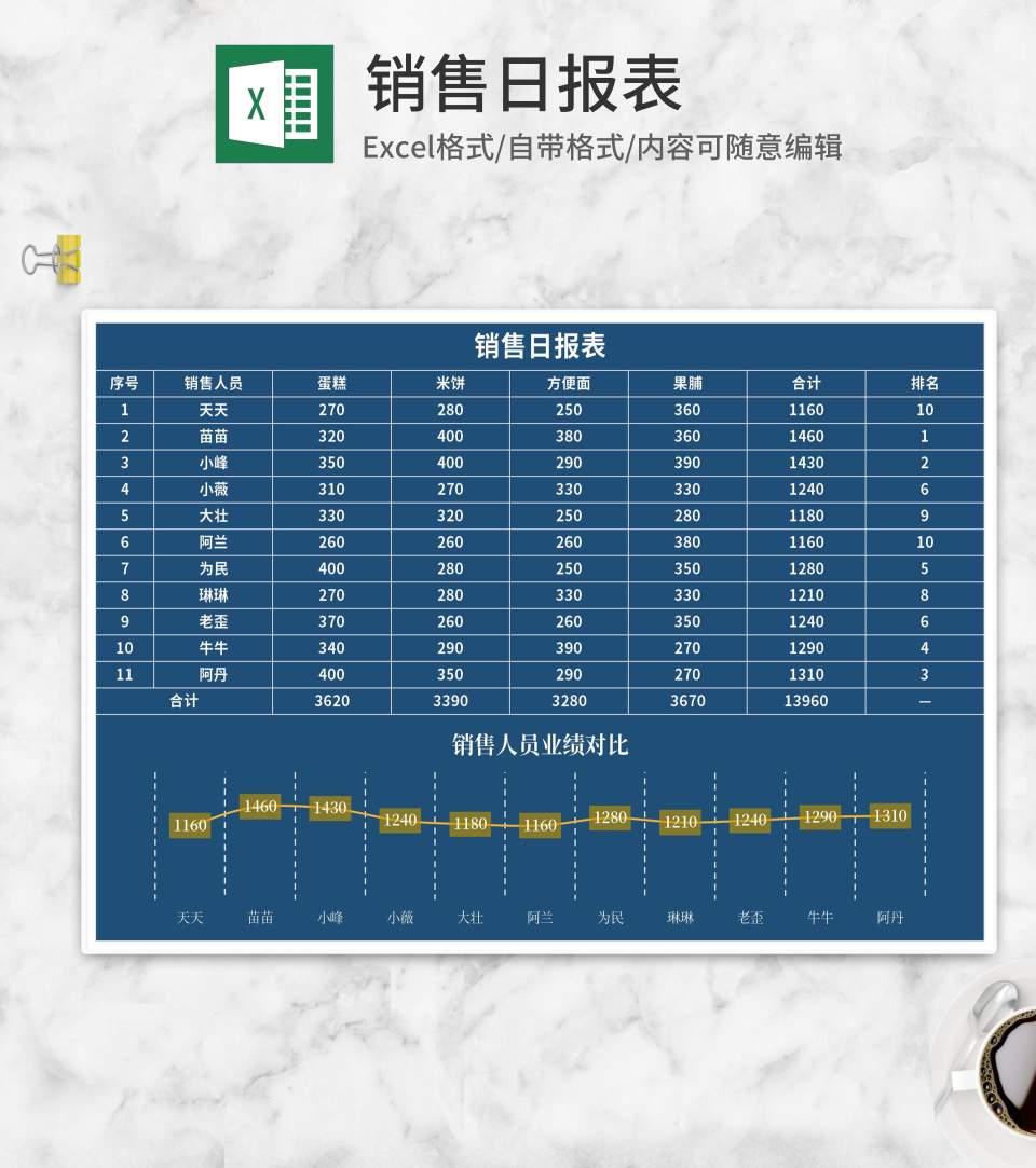 深蓝食品销售日报表Excel模板