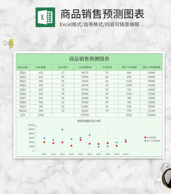 年度商品销售预测图表Excel模板