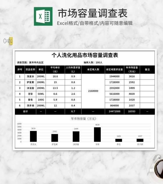 个人洗化用品市场容量调查表Excel模板
