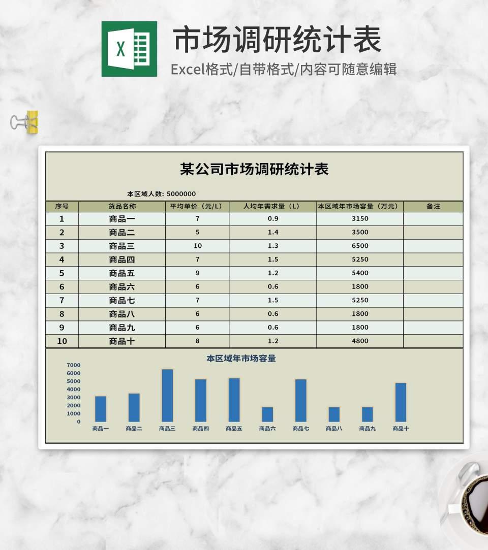 公司市场容量年调研统计表Excel模板