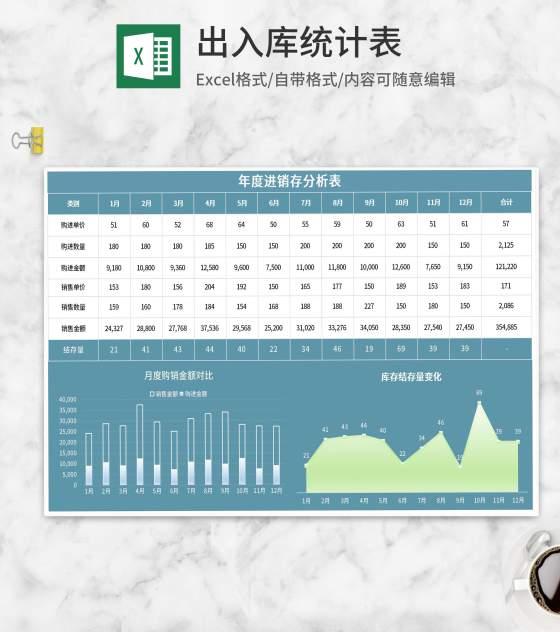 年度进销存统计分析表Excel模板