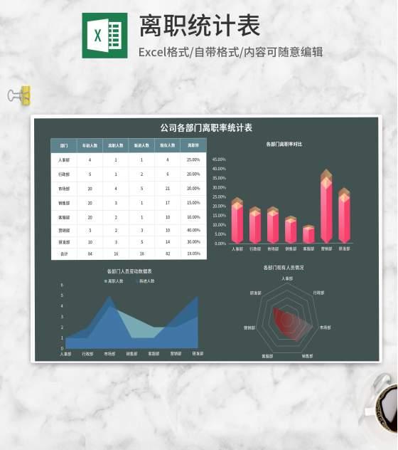 公司各部门离职率统计表Excel模板
