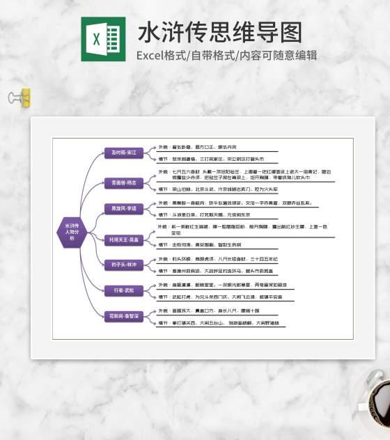 水浒传人物思维导图分析Excel模板