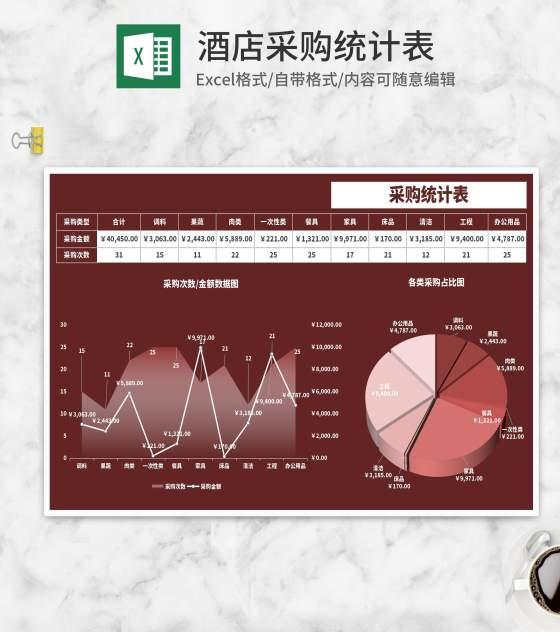 饭馆采购统计表Excel模板