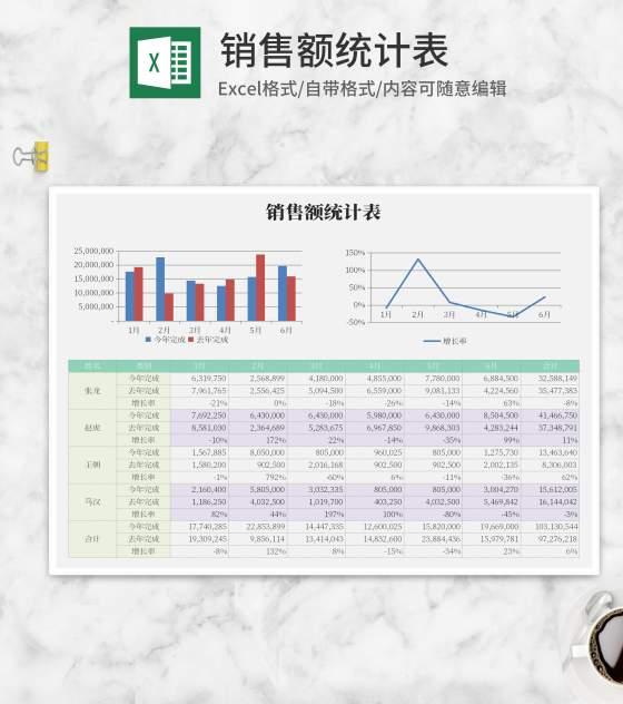 员工销售额统计表Excel模板