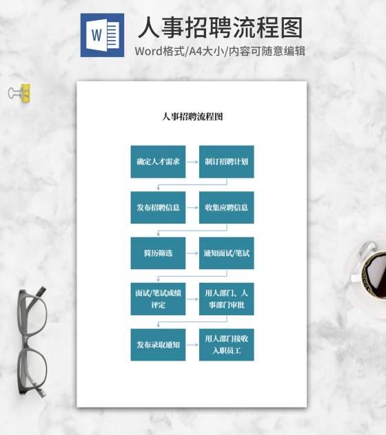 人事招聘流程图word模板