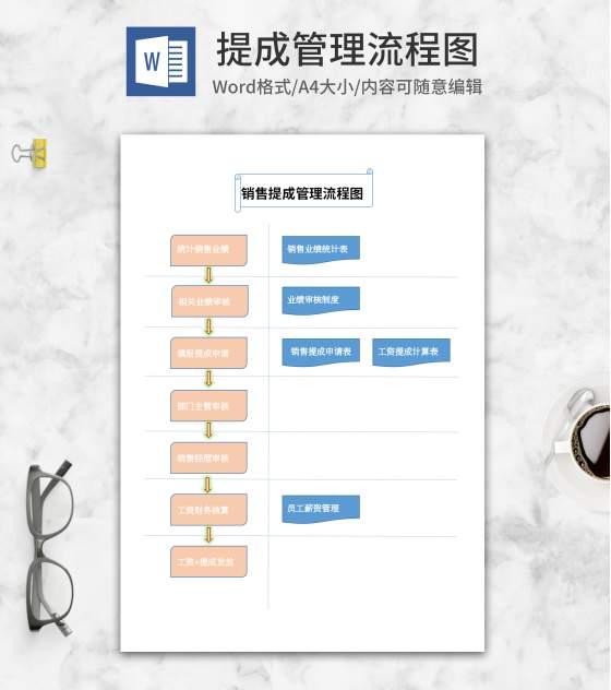 销售提成管理流程图word模板