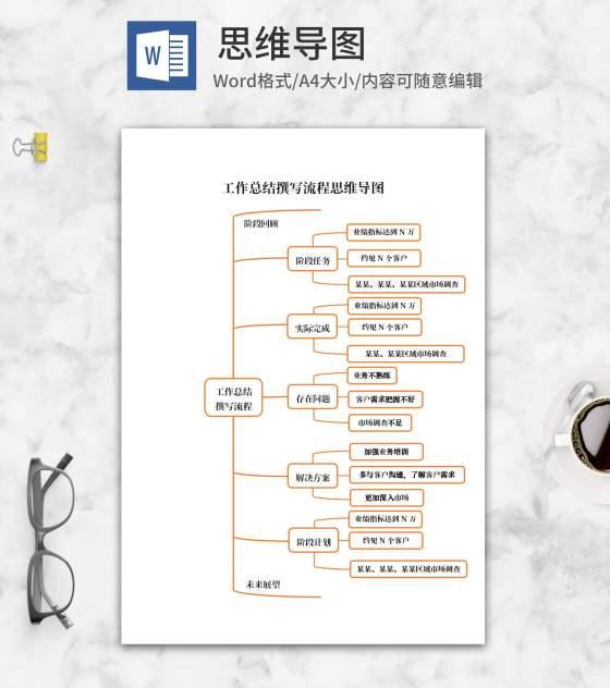 橘色工作总结撰写流程思维导图word模板