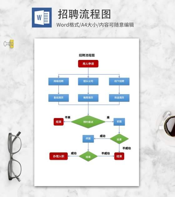 企业招聘流程图word模板