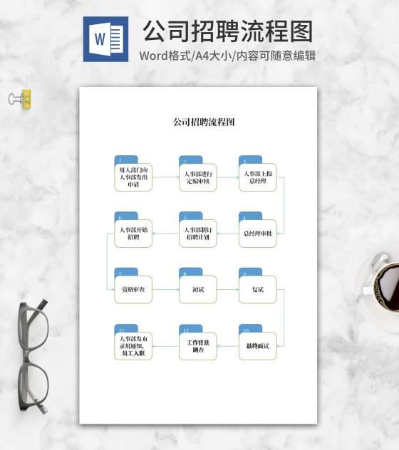 公司招聘员工流程图word模板
